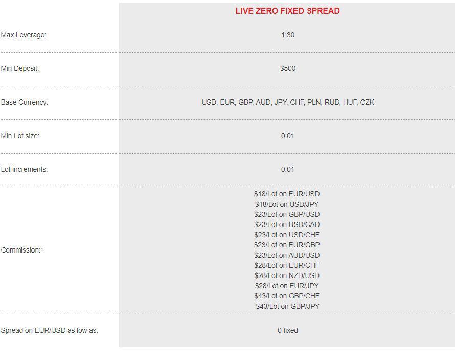 Ο λογαριασμός Live Spread Fixed Zero